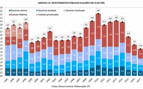 Com Temer, investimento público é o menor desde 1995